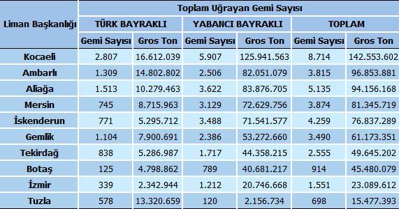 Türkiye Denizcilik Sektörü Üzerine Kavramsal Bir Değerlendirme